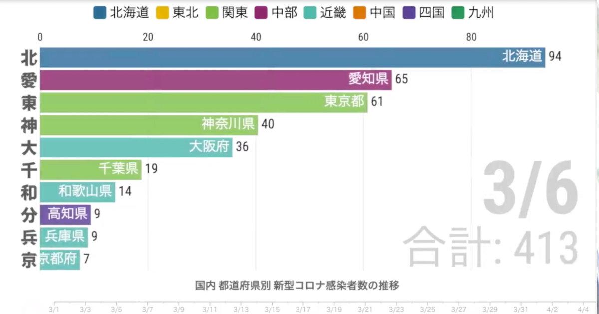 東京のヤバさが直感的に分かる。。各都道府県の新型コロナ感染者数の増加数を視覚化した動画が話題に!